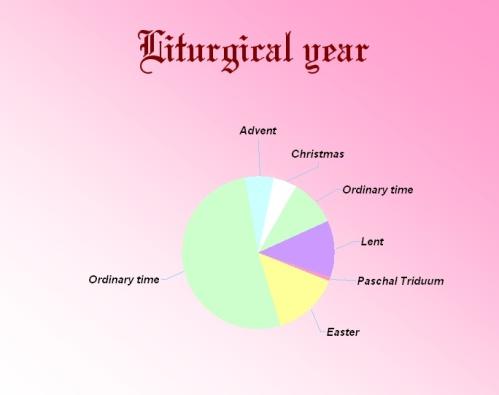 Rok_liturgiczny_-_Liturgical_year